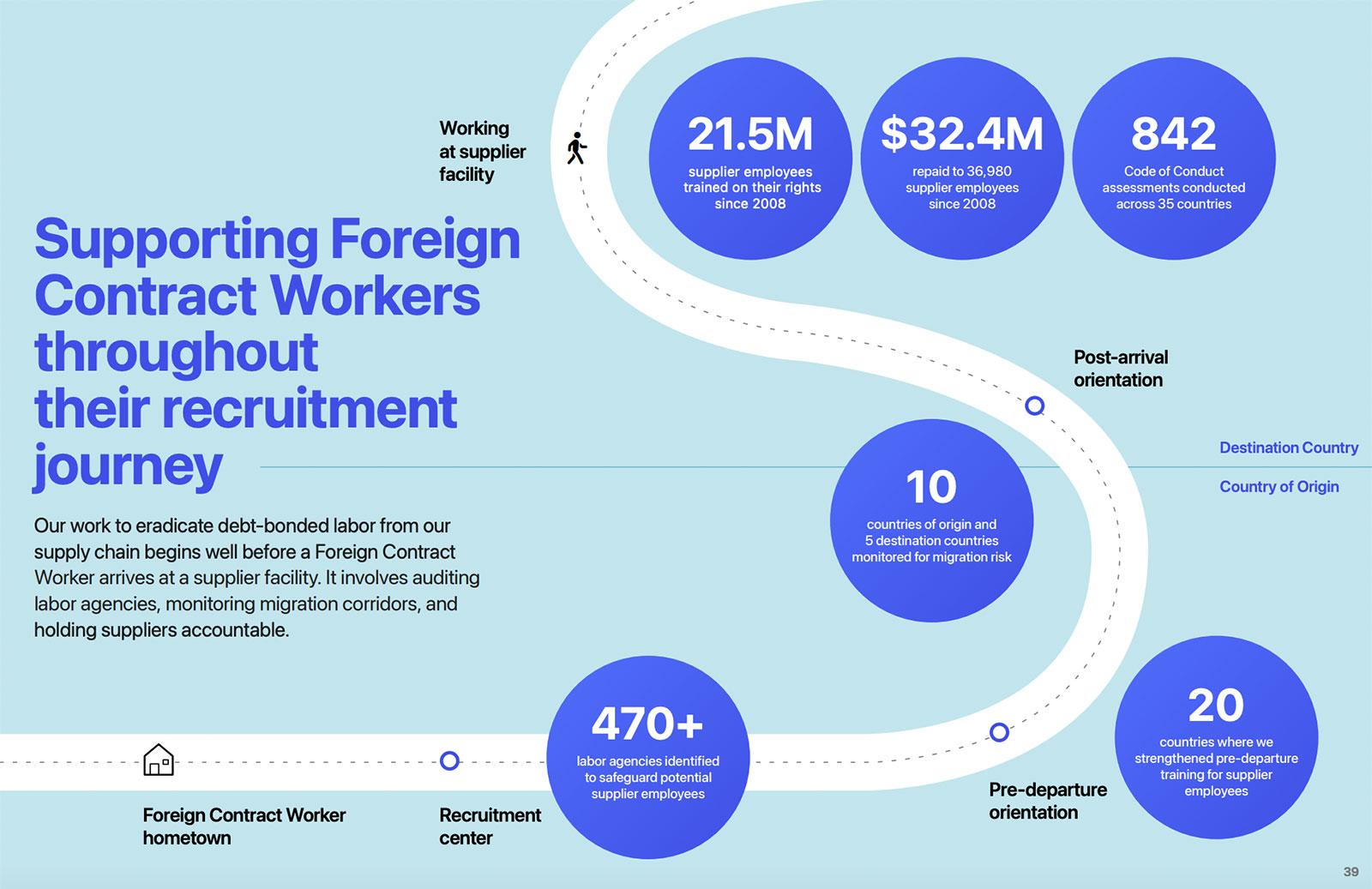Camino de contratación de empleados extranjeros de Apple
