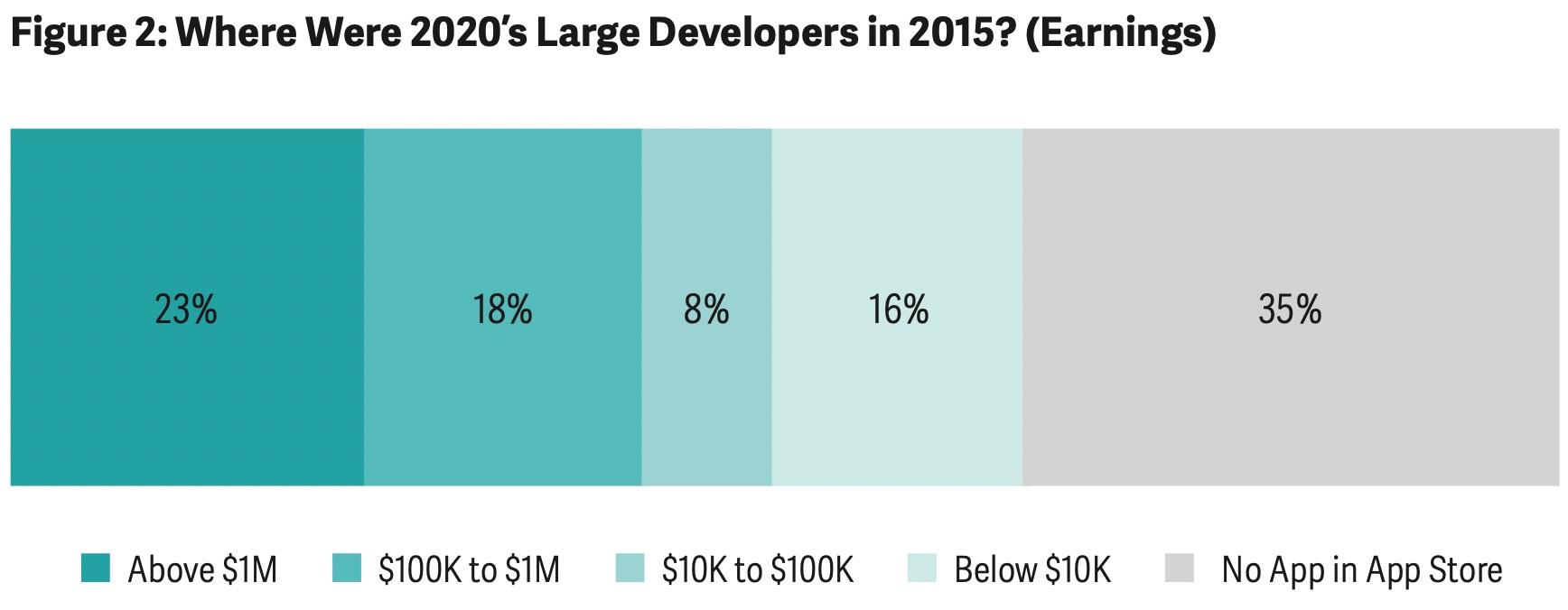 Porcentaje de desarrolladores consiguen superar el millón de dólares en la App Store