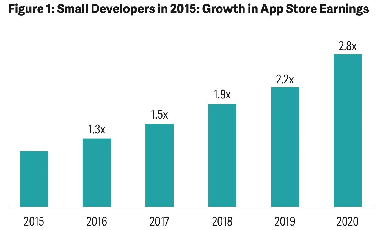 Crecimiento de los pequeños desarrolladores en la App Store