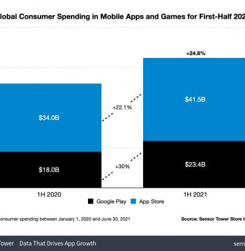 Facturación de la App Store en la primera mitad del año 2021