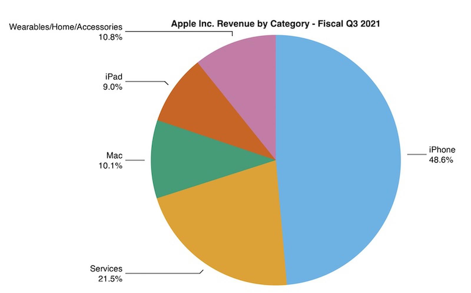 Cómo se reparte la facturación de Apple en el segundo trimestre de 2021