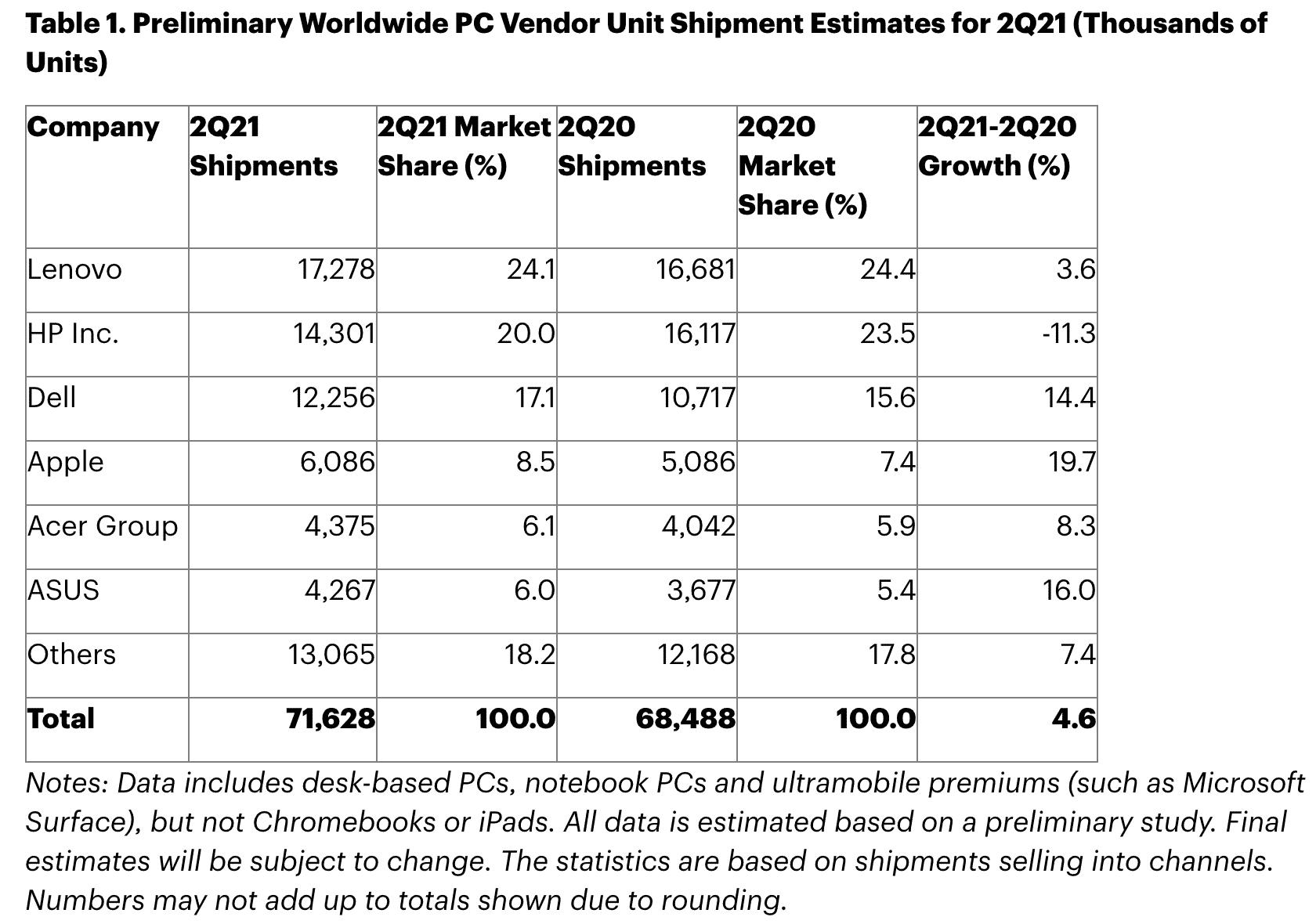 Datos de ventas de ordenadores en segundo trimestre de 2021
