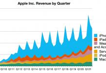 Evolución de la facturación de Apple hasta el segundo trimestre del 2021