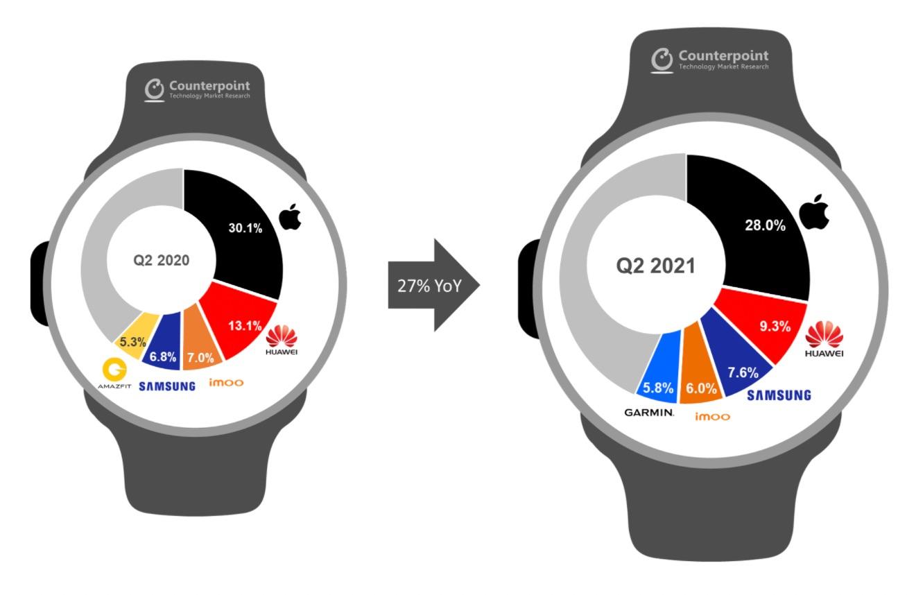 Cuota de mercado de smartwatch en el 2021