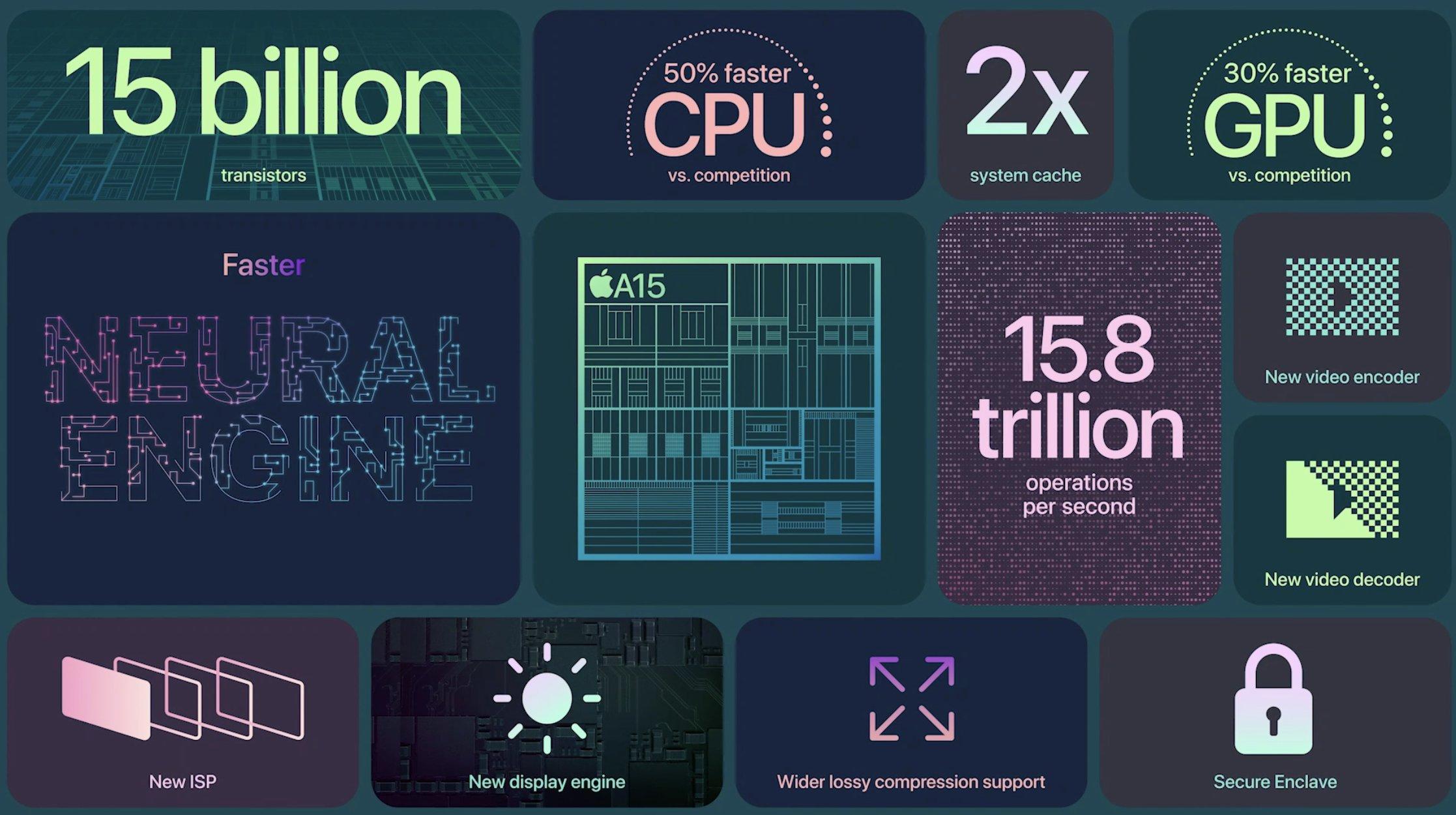 Resumen de novedades del procesador A15