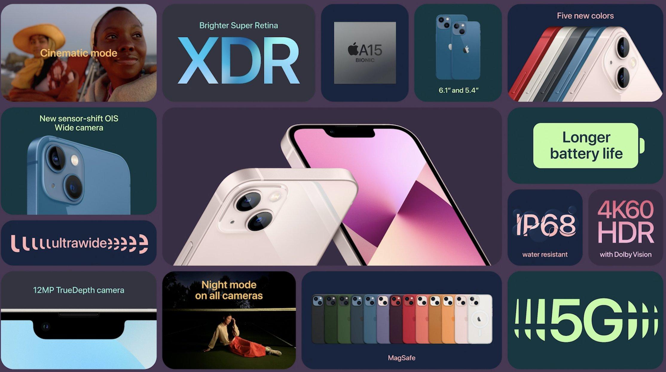 Resumen de novedades de la pantalla del iPhone 13