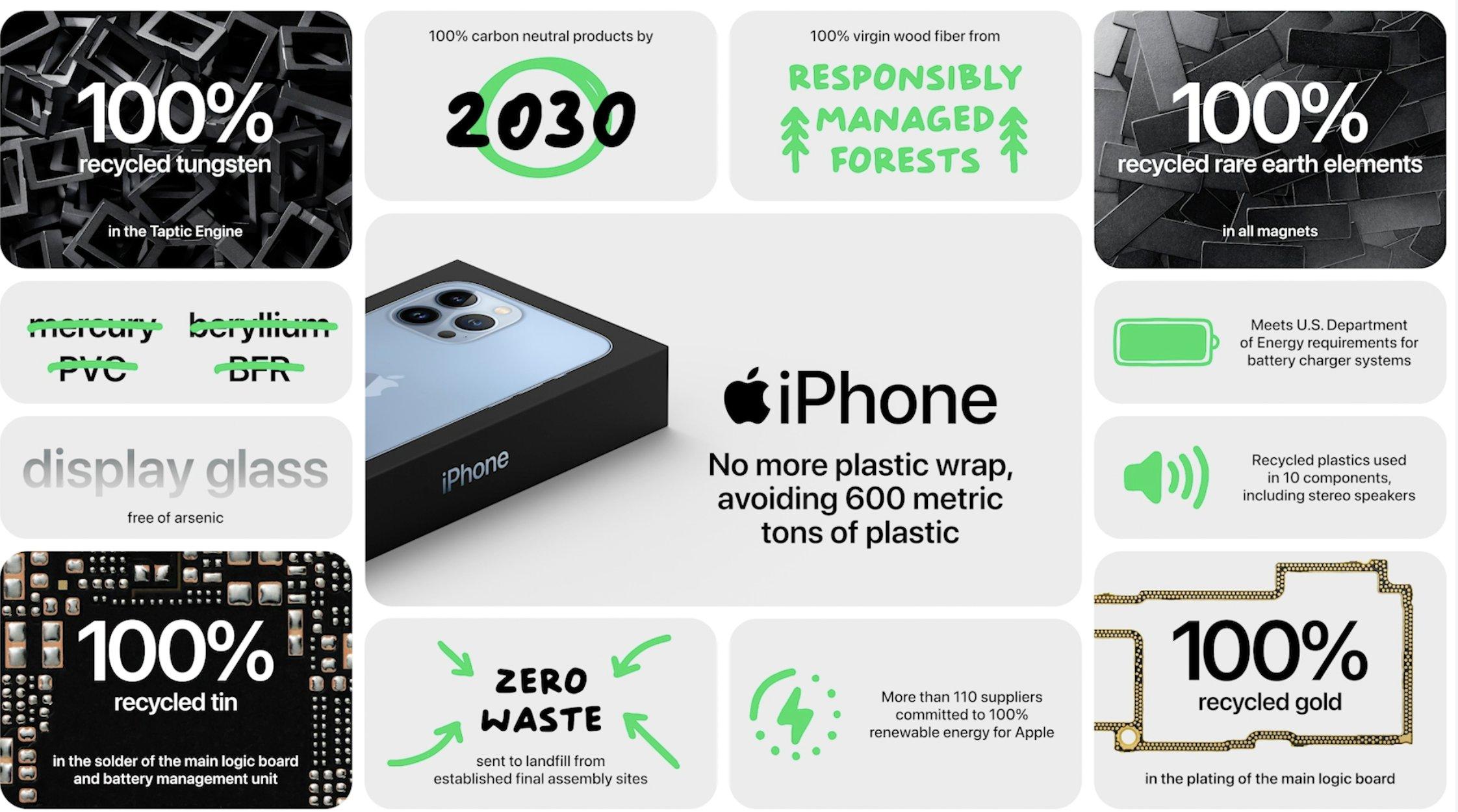 Mejoras en el impacto medioambiental que supone la fabricación del iPhone 13 Pro