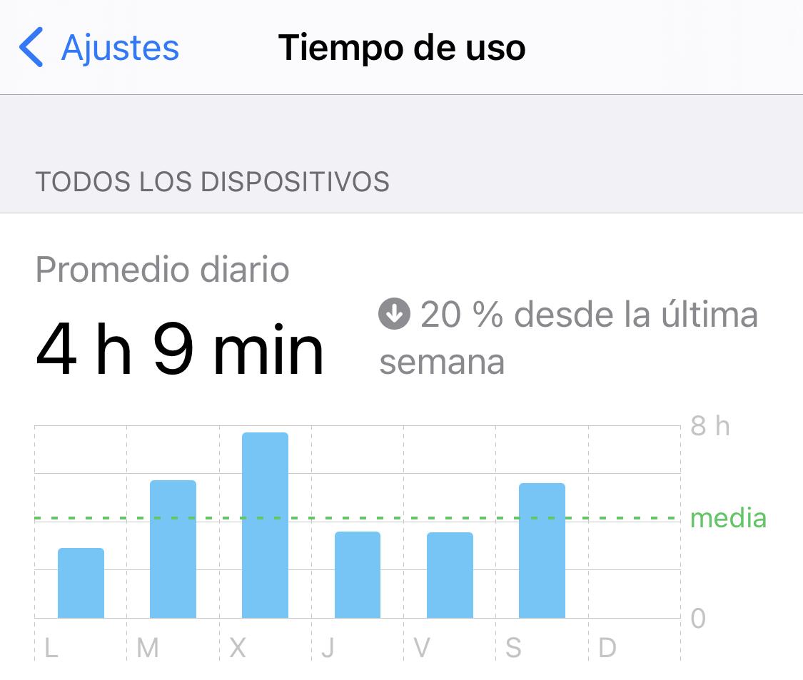 Tiempo de uso del iPhone en la App de iOS