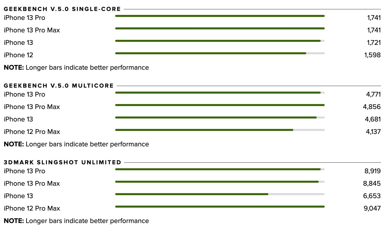 Comparación de velocidad en Geekbench entre el A15 y el A14 del iPhone 13 y 12 respectivamente