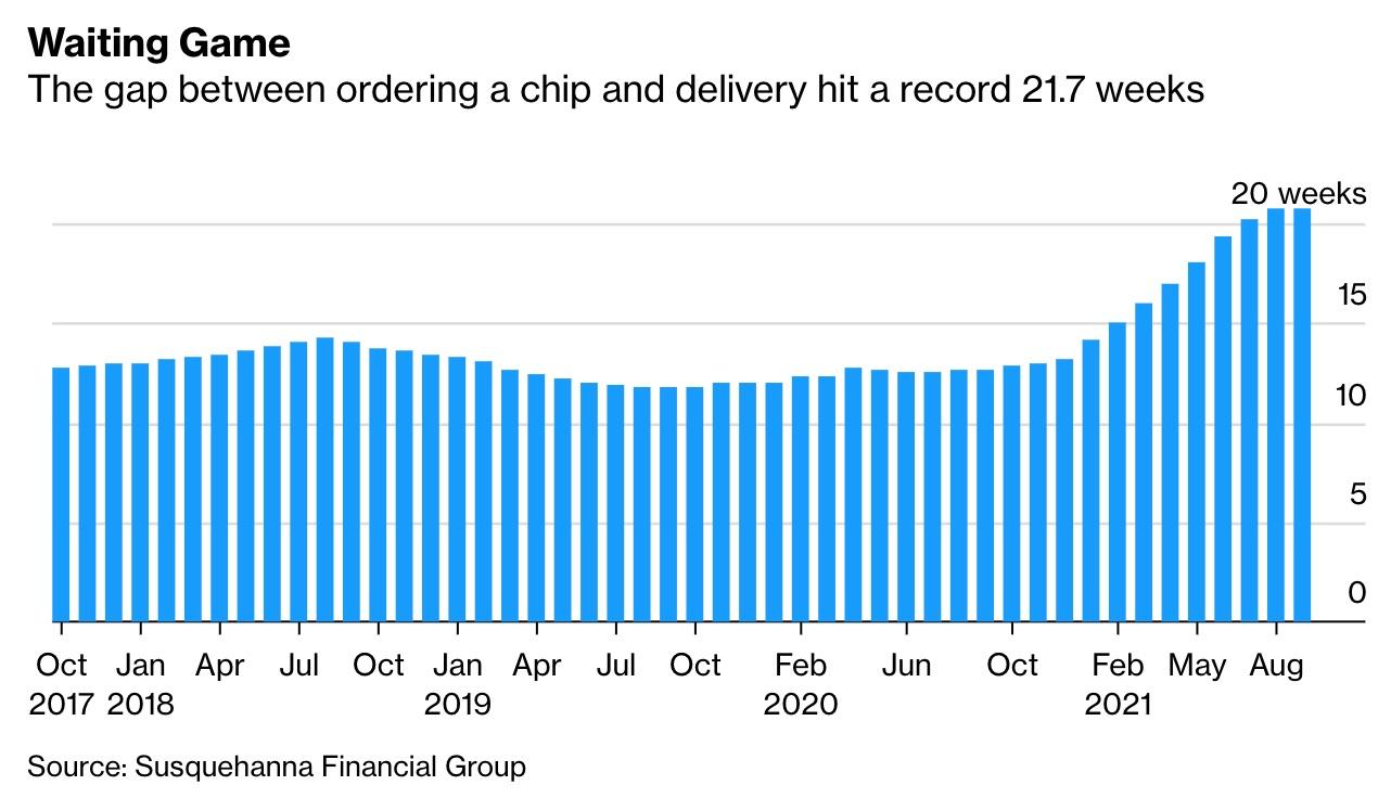 Tiempo de espera para conseguir un chip pedido en la industria de la electrónica